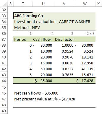 xlf-npv-abc-farming