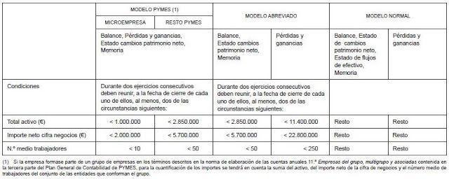 Modelos de cuentas