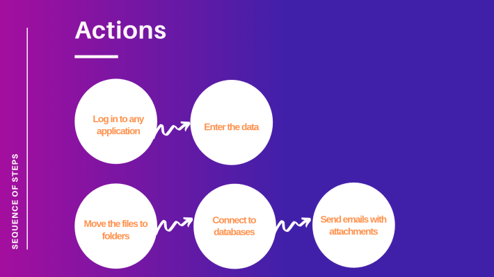 RPA UiPath Actions