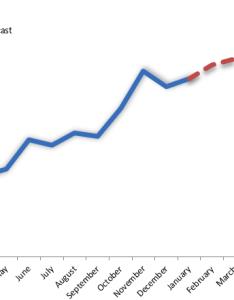 Sales forecast chart also excel dashboard template rh exceldashboardschool