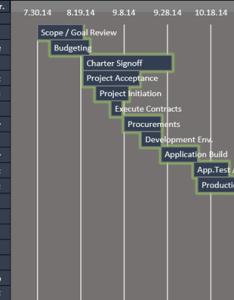 Excel gantt chart also free templates rh exceldashboardschool
