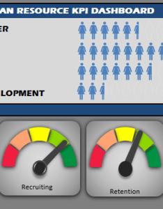 Human resource kpi scorecard also resources hr dashboard template rh exceldashboardschool