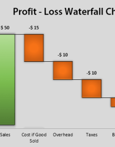 Excel waterfall chart  profit loss also training download free template rh exceldashboardschool
