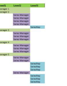 Organizational chart template struc also vba hierarchy visualization tool rh exceldashboardschool