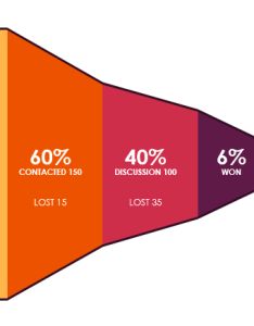 Sales funnel chart also excel charts and dashboards rh exceldashboardschool