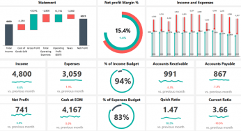 16/08/2016· regular reporting of hr metrics is a good tool for managing any human resources department. Excel Dashboard Templates And Free Examples The Ultimate Bundle