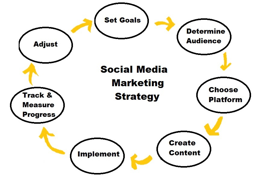 Social Media Marketing Plan For The Second Half Of The