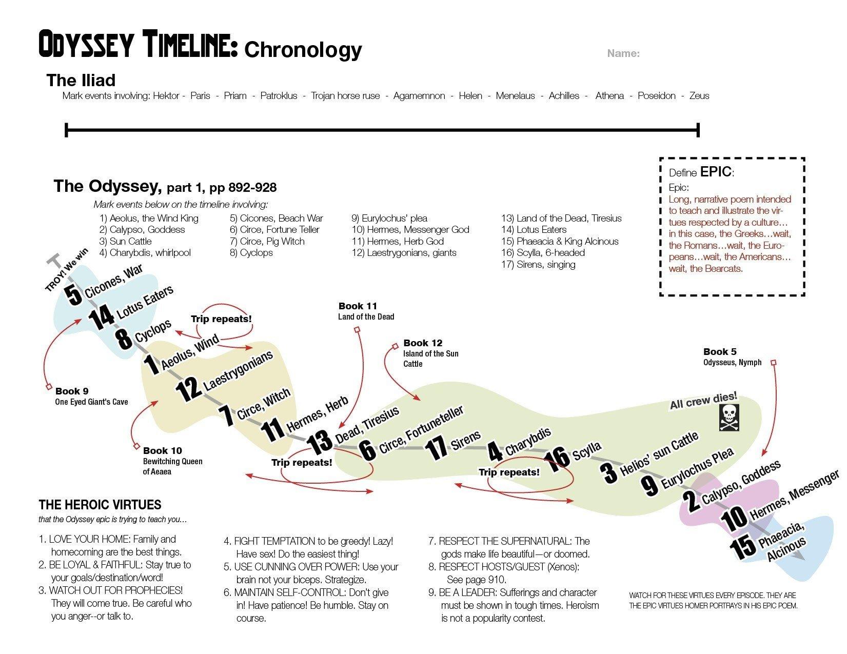 Pulse A Stomp Odyssey Worksheet