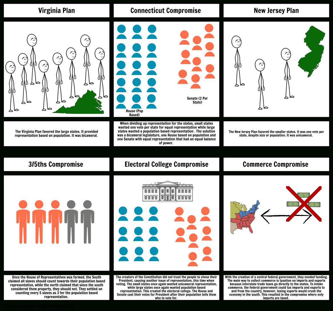 Constitutional Compromises Worksheet