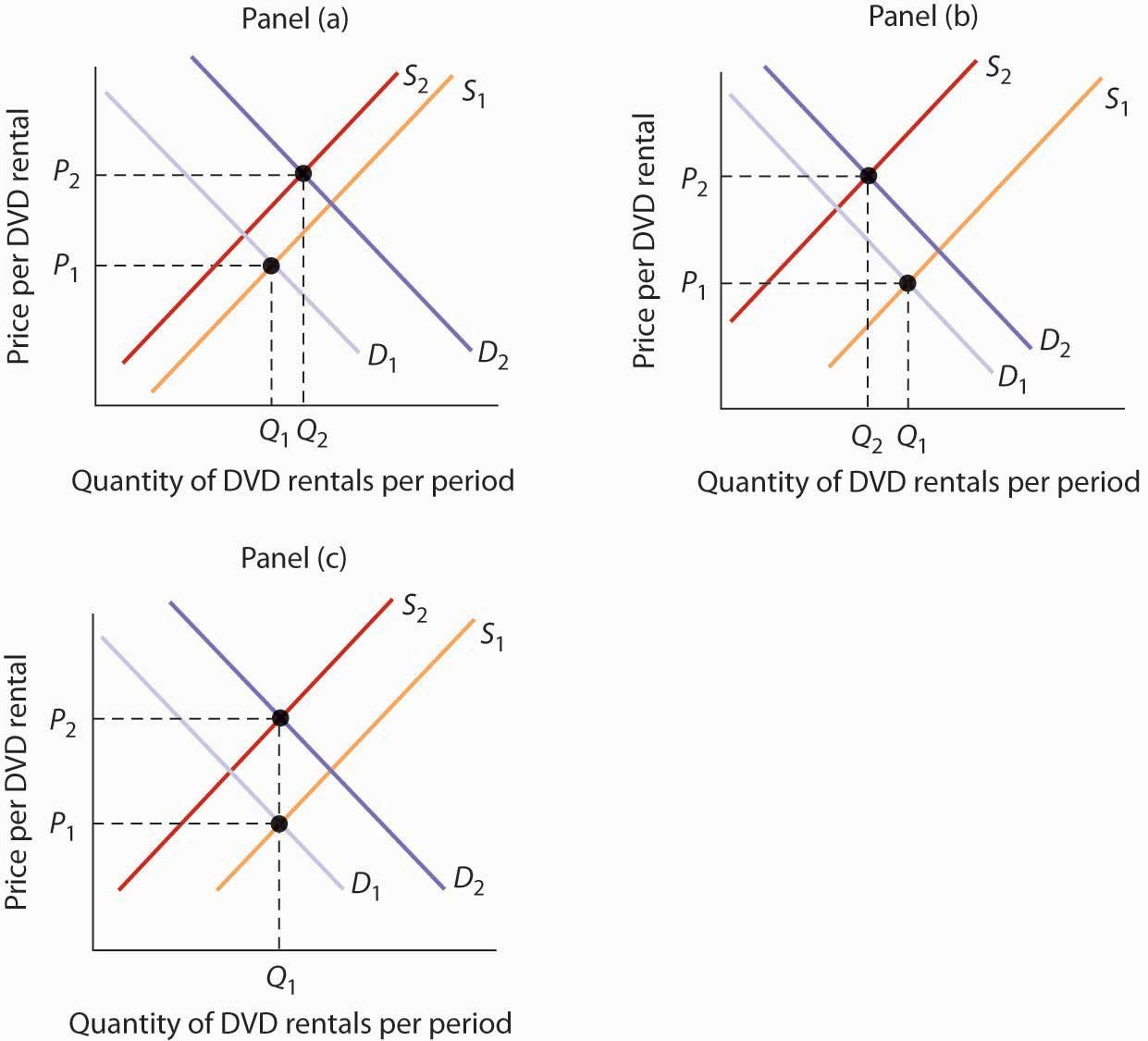 Demand Supply And Equilibrium Regarding Shifts In Demand