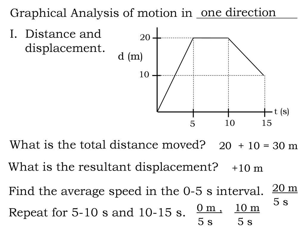 Graphicalysis Of Motion Worksheet Answers