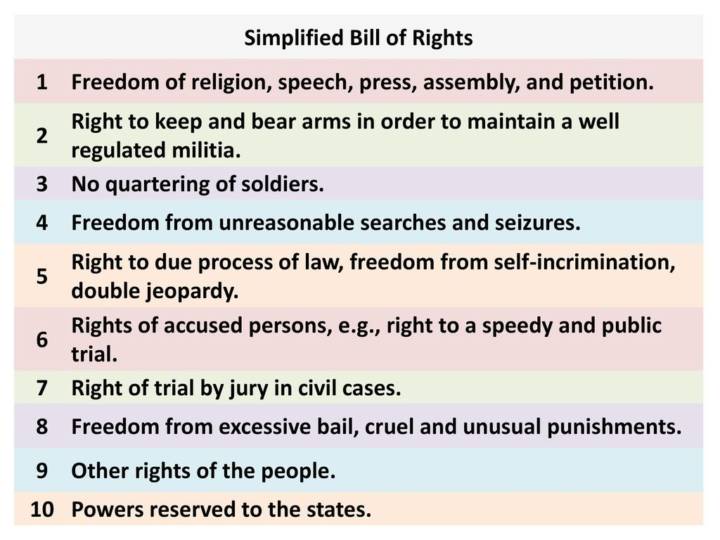 Bill Of Rights Amendments 1 10 Worksheet
