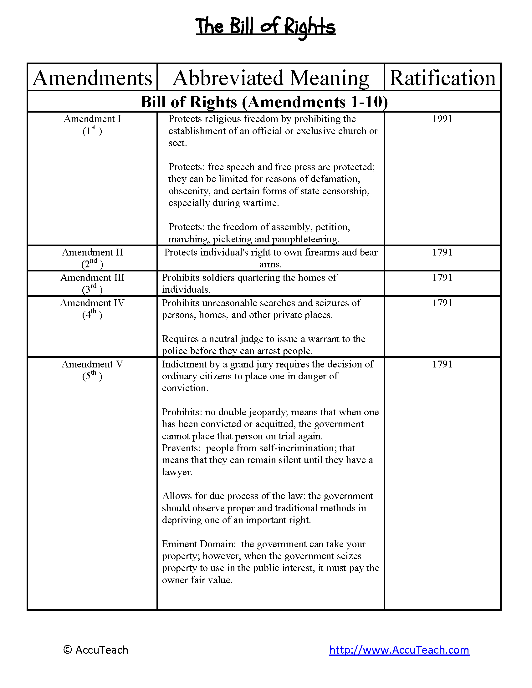 Bill Of Rights Amendments Worksheet