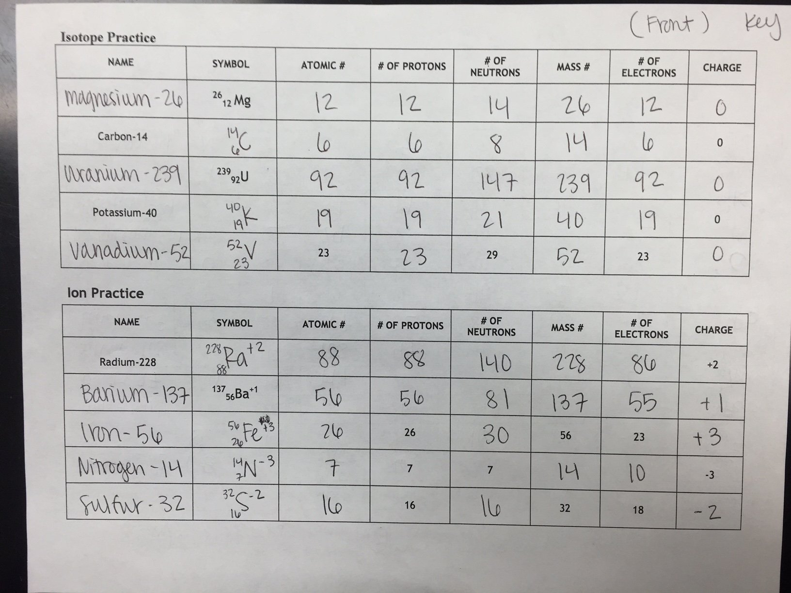 Chemistry Atomic Structure Practice 1 Worksheet