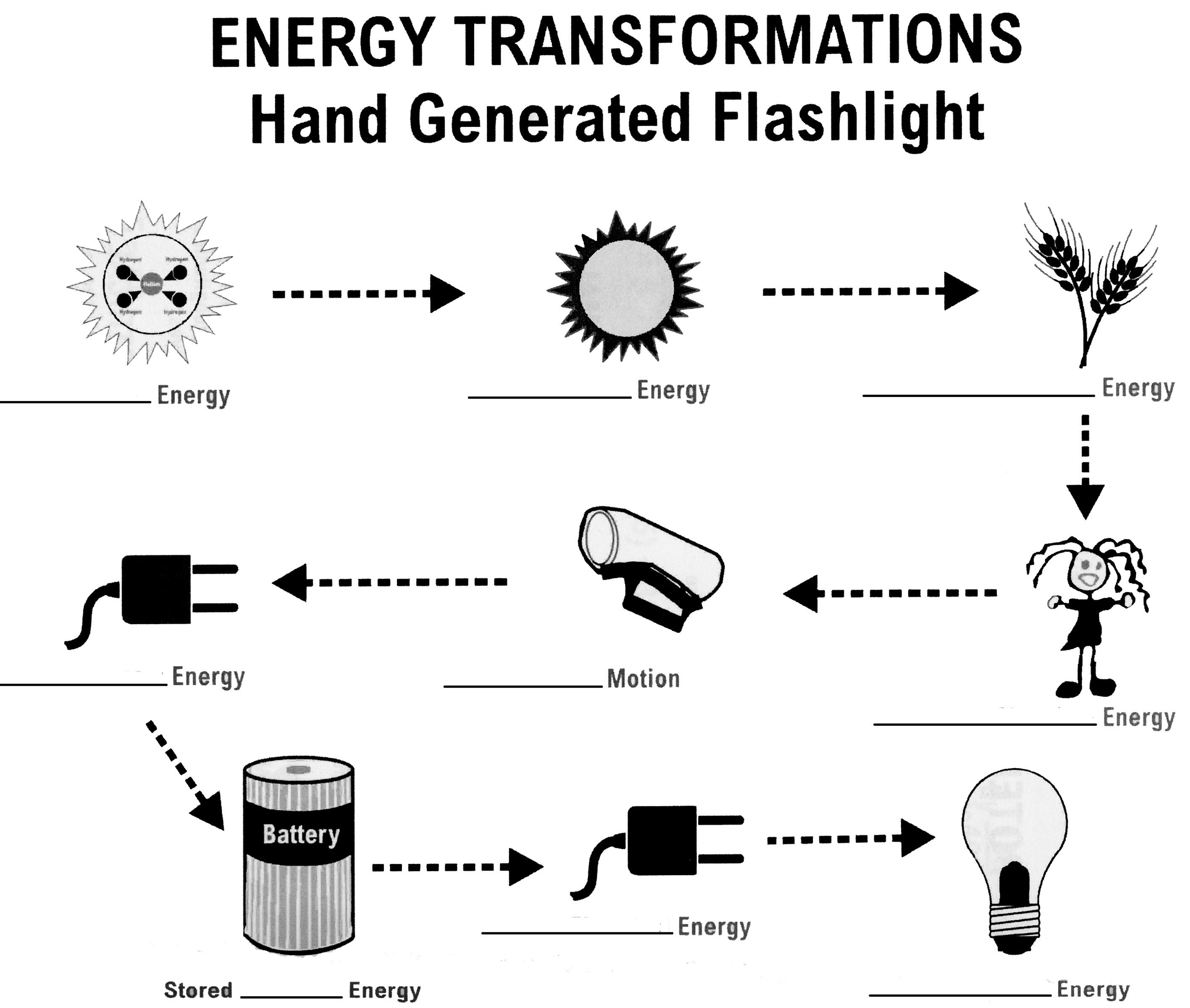 Energy Transformation Worksheet Middle School