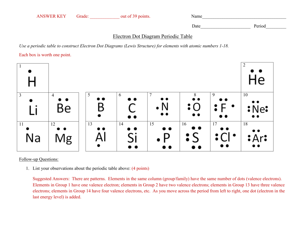 Worksheet Electron Dot Diagrams And Lewis Structures