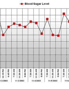 Excel dashboard blood sugar chart templates also download rh excelhawk