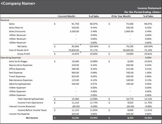 Download Percent of sales income statement
