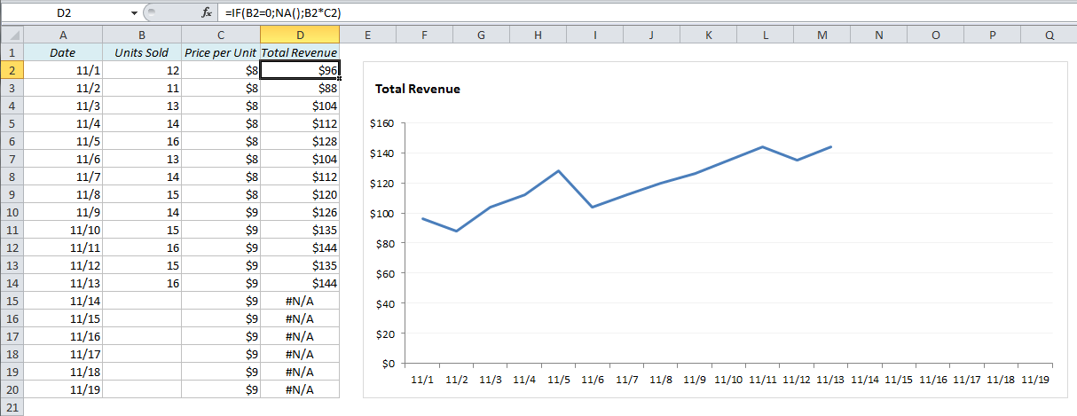 Excel Line Chart: How to prevent the line from dropping to