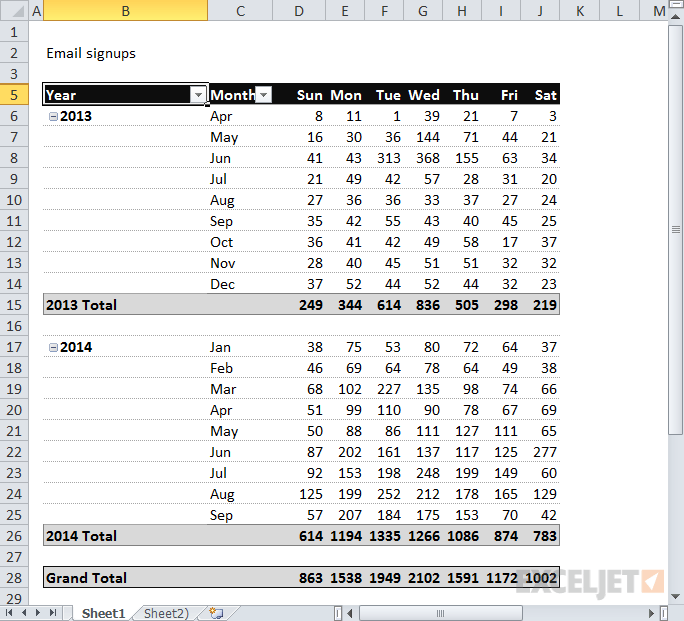 Pivot table email signups by year month and day of week also tables you probably haven   seen before exceljet rh