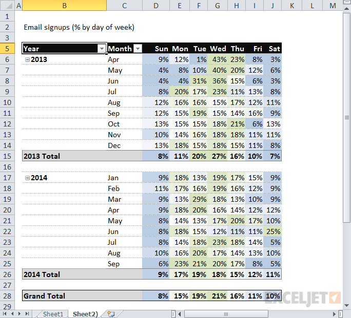 Pivot table email signups by year month and day of week percent also tables you probably haven   seen before exceljet rh