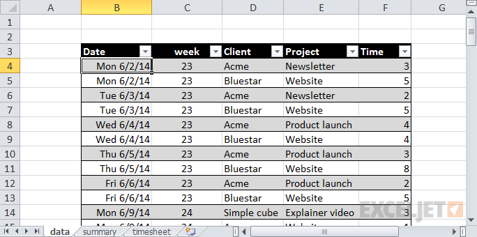 Simple time tracking data by client and project also pivot tables you probably haven   seen before exceljet rh