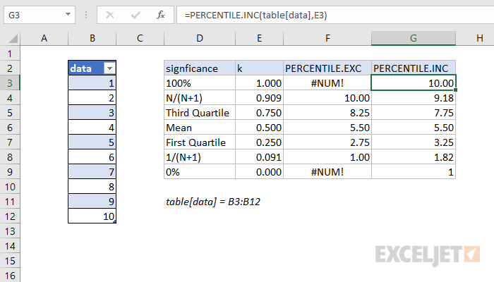 How to use the Excel PERCENTILE.INC function   Exceljet