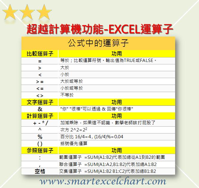 公式&函數_基礎教學 – Excel-lence.org
