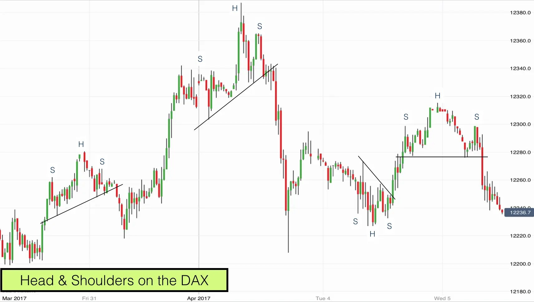 hight resolution of head shoulders chart patterns on the dax april 2017