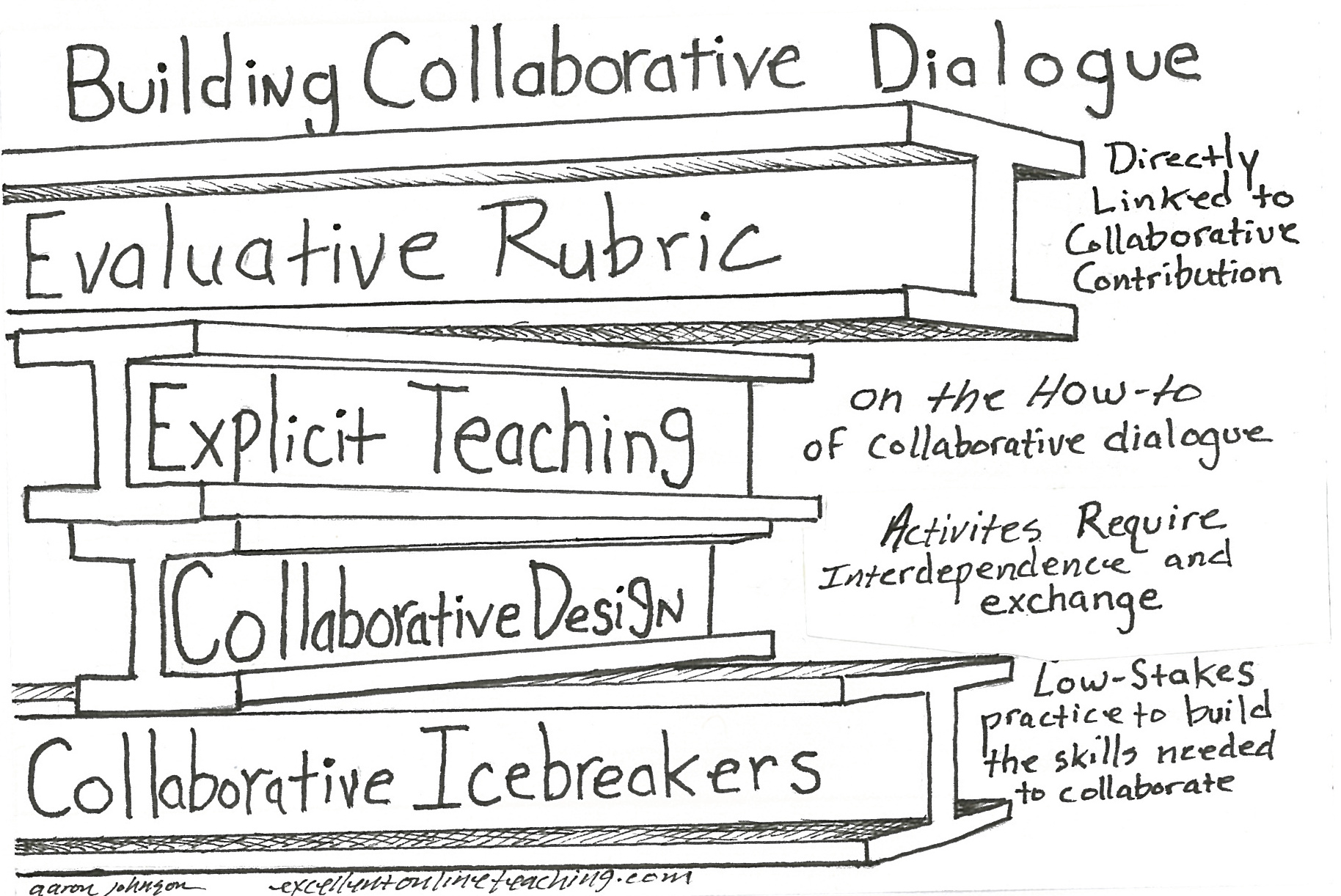 Building Collaborative Dialogue In Online Courses