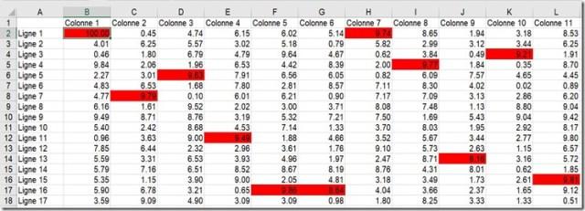 Résultat - Mise en forme - Maximum par colonne