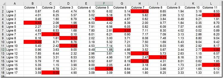 Résultat - Mise en forme - Maximum par ligne