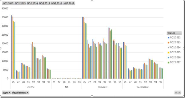 Excel - GCD - Evolution NO2 par type et departement - DATA