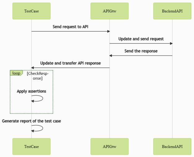Schema: Test flow for an API definition