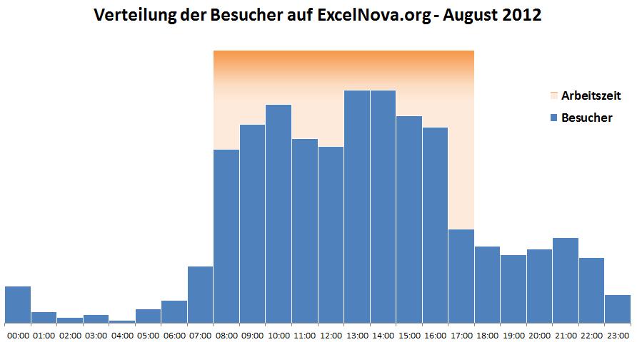 Excel diagramm sekundarachse hintergrund
