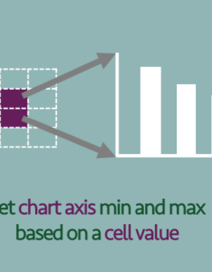 Chart axis mix  max   also set min and based on  cell value excel off the grid rh exceloffthegrid