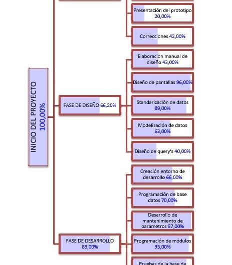 PROGRAMAR SMARTART PARA GENERAR UN DIAGRAMA DE GANTT