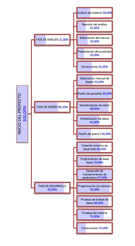 PROGRAMAR SMARTART PARA GENERAR UN DIAGRAMA DE GANTT2