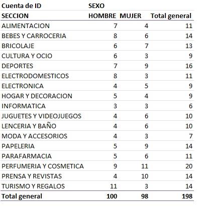 OCULTAR ICONOS DE FILTRO EN TABLAS DINAMICAS1