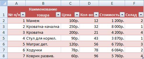 Bord med data.