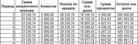 формула среднемесячного платежа по кредиту кредит на вторичное жилье в беларуси калькулятор