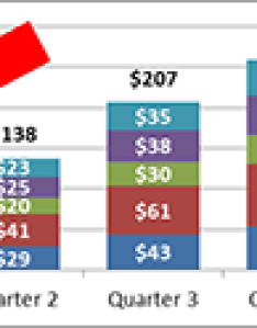 Chart totals above stacked bar image also how to add charts for readability excel tactics rh exceltactics