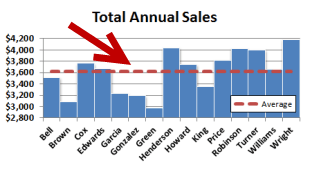 How To Add an Average Value Line to a Bar Chart - Excel Tactics