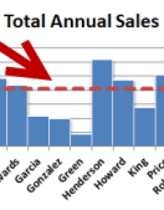 Averagelinelead also how to add an average value line  bar chart excel tactics rh exceltactics