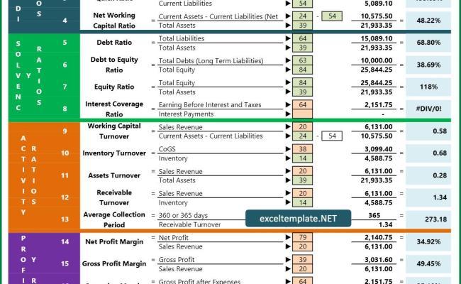 Financial Ratio Analysis Dubai Khalifa