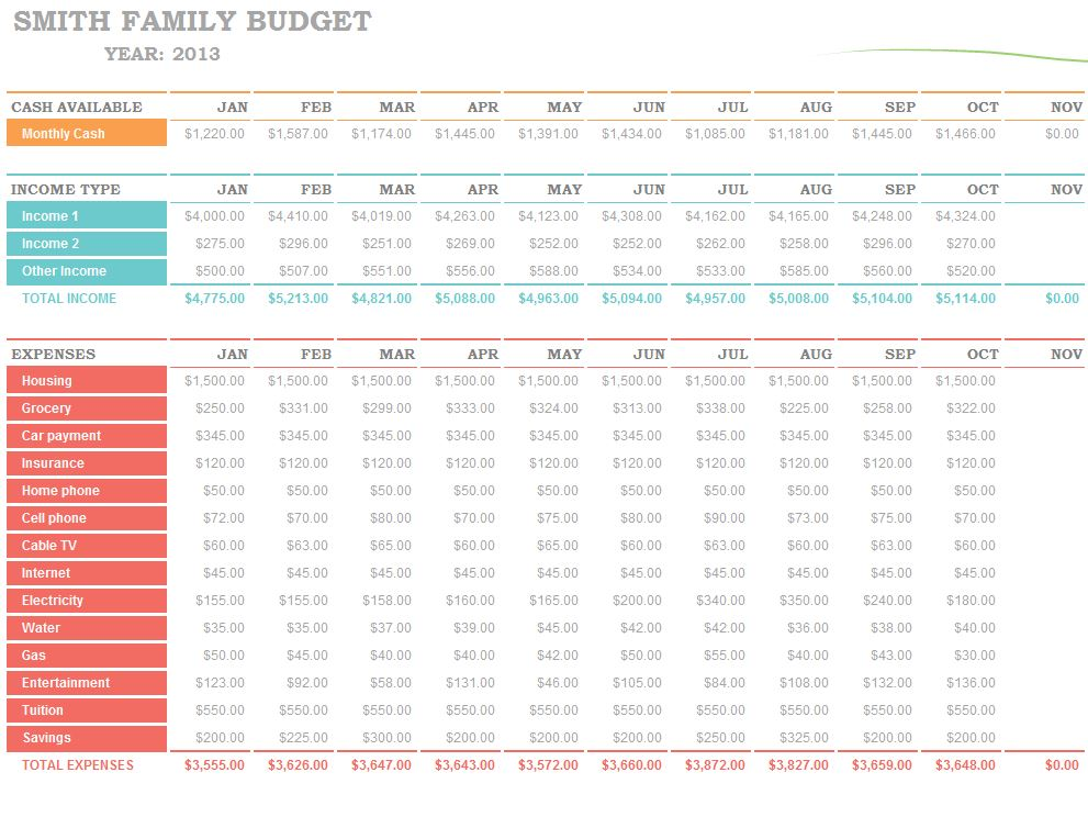 Family Budget Worksheet Excel Template
