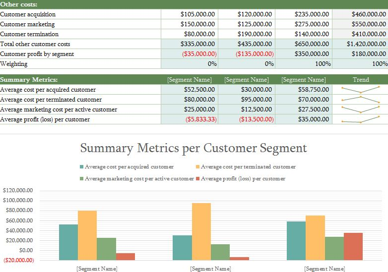 · who are the other companies vying for customers in your market? Customer Profitability Analysis