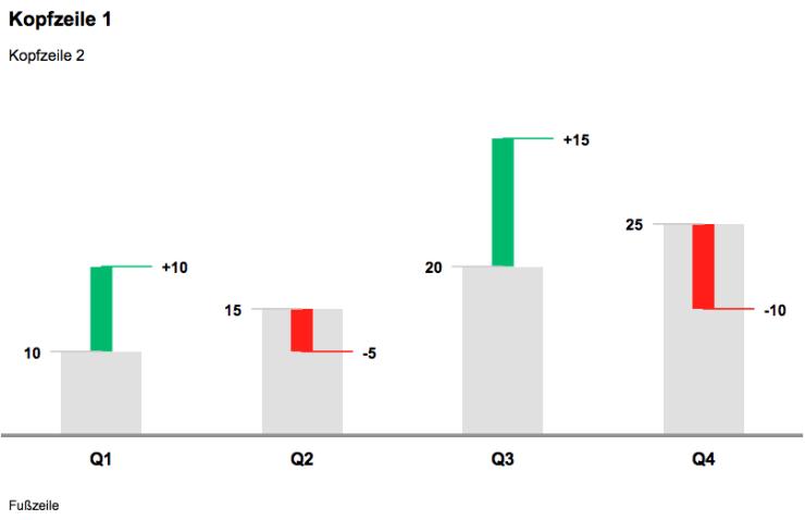 Abweichungssäulendiagramm mit grünen und roten Minisäulen