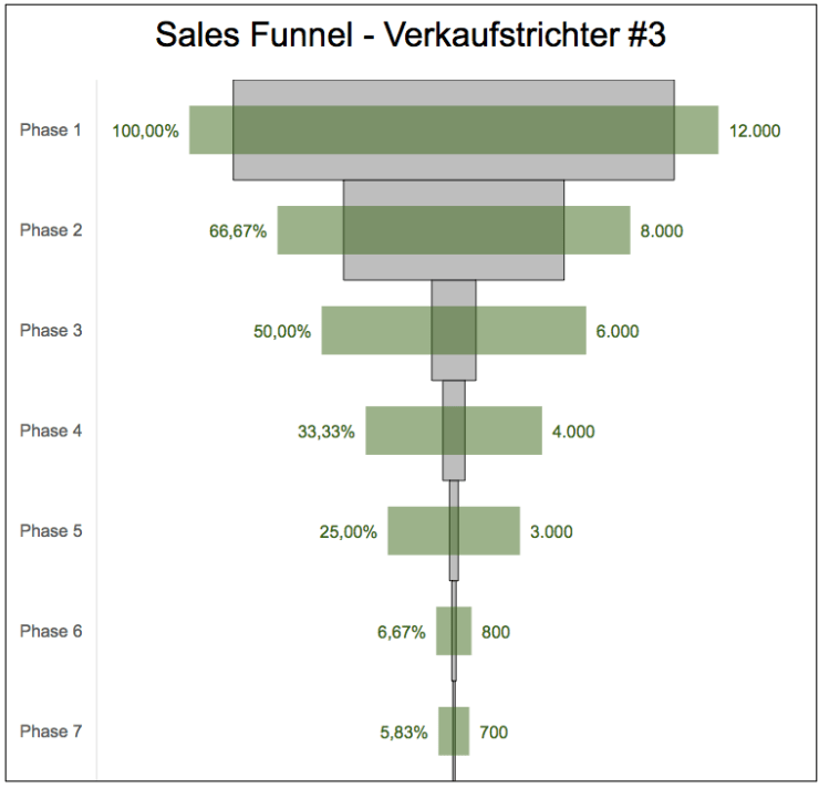 Sales Funnel 3