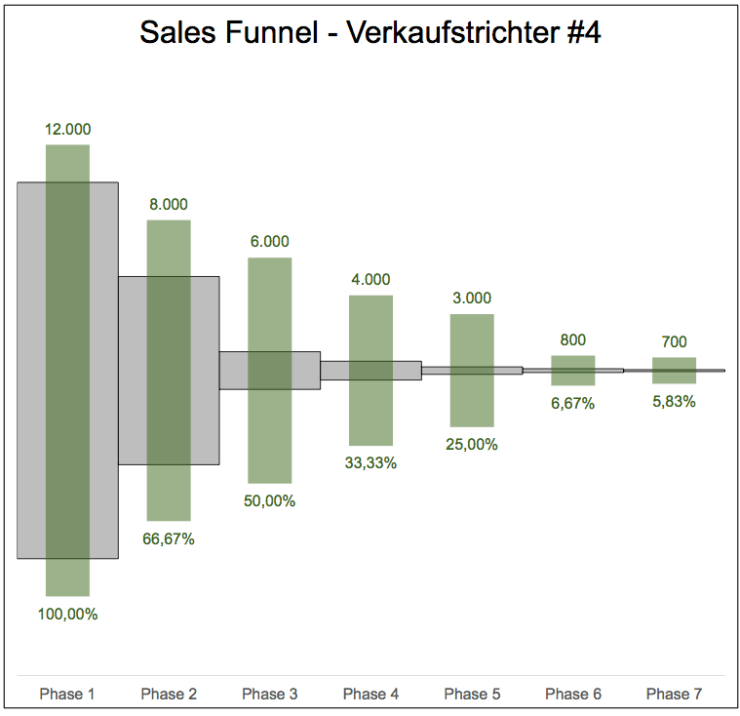 Sales Funnel 4